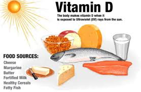 Vitamin D Boosts Your Energy Levels, Research Shows | Medicine ...